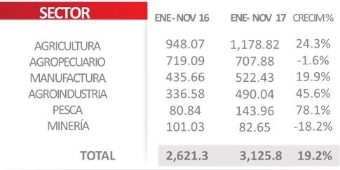 Exportaciones Sinaloa