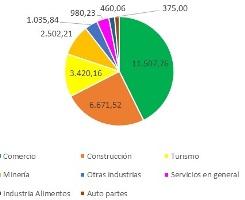 Hitórico Inversión Privada Sinaloa Hasta 2017 3a
