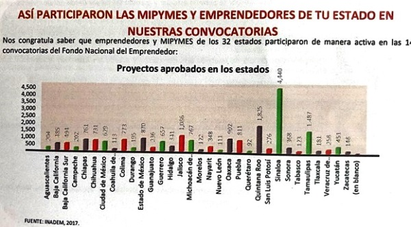 Paricipación Mypimes en Emprendimiento Sinaloa