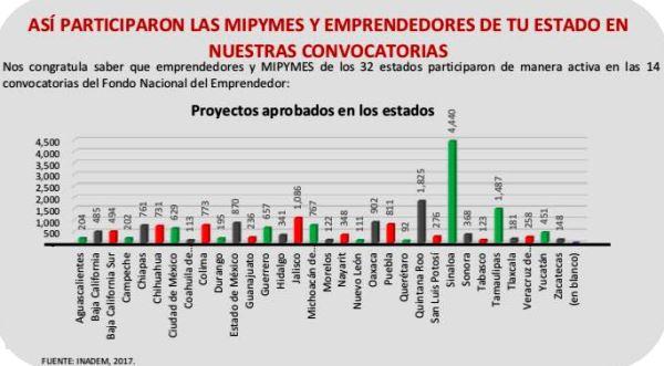 Pymes Sinaloa montos d eparticipación Apoyos INADEM 2017